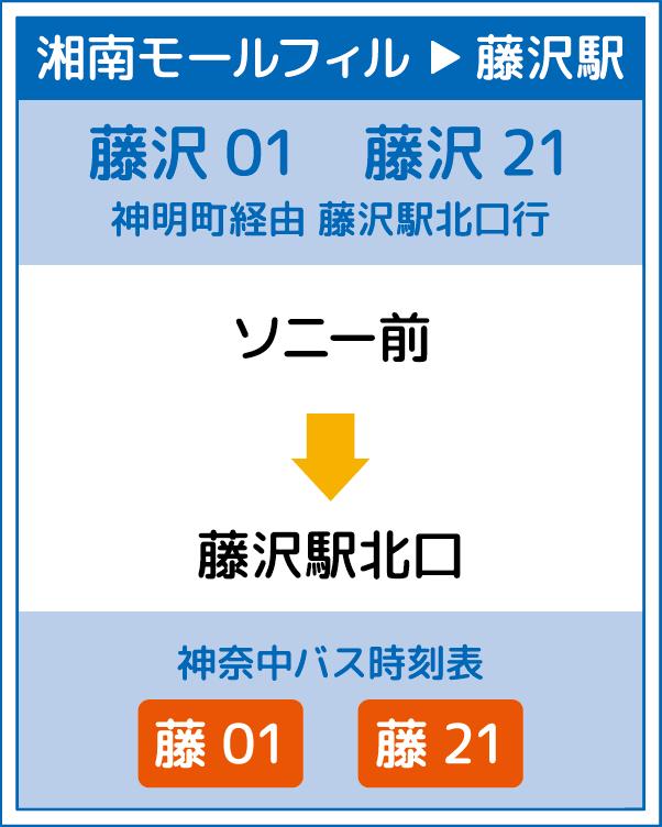 湘南モールフィル → 藤沢駅